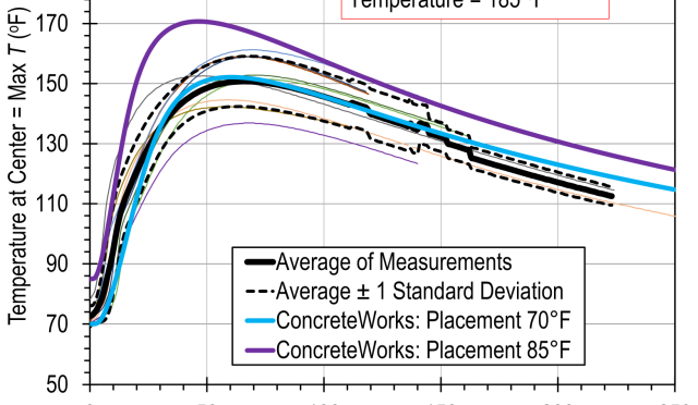 TRB paper by andy boeckmann and erik loehr  on Thermal  requirements for drilled shafts
